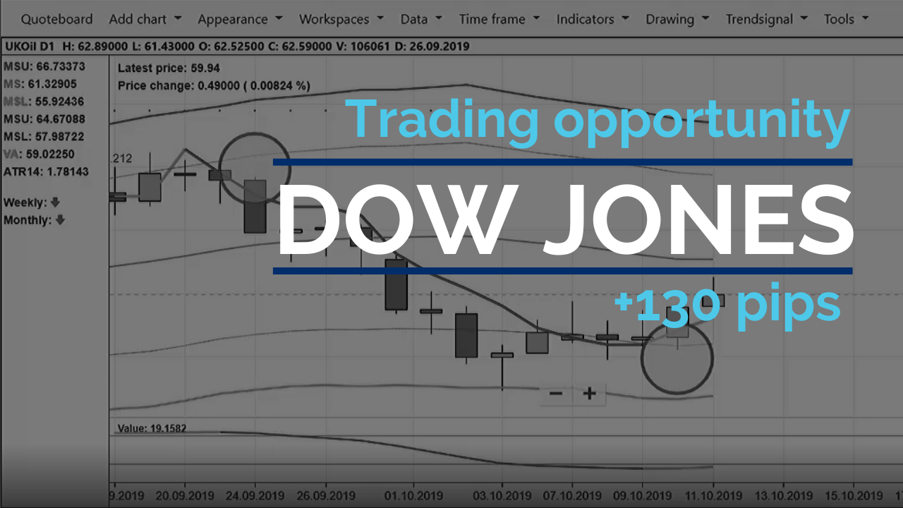 130 points profit trading the Dow 2-minute charts
