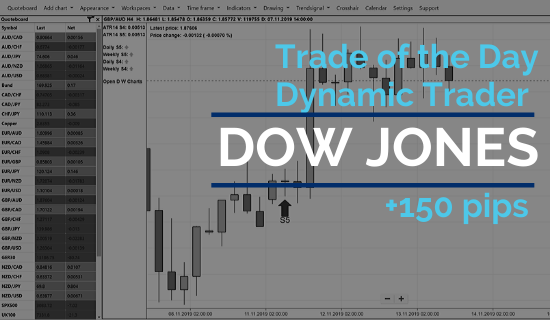 £1900 profit trading the Dow yesterday