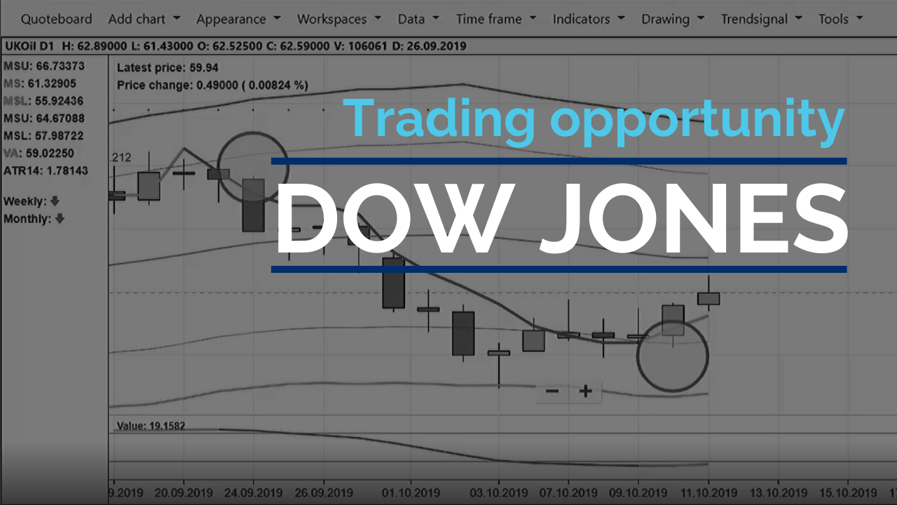 Another 140 points profit day-trading the Dow
