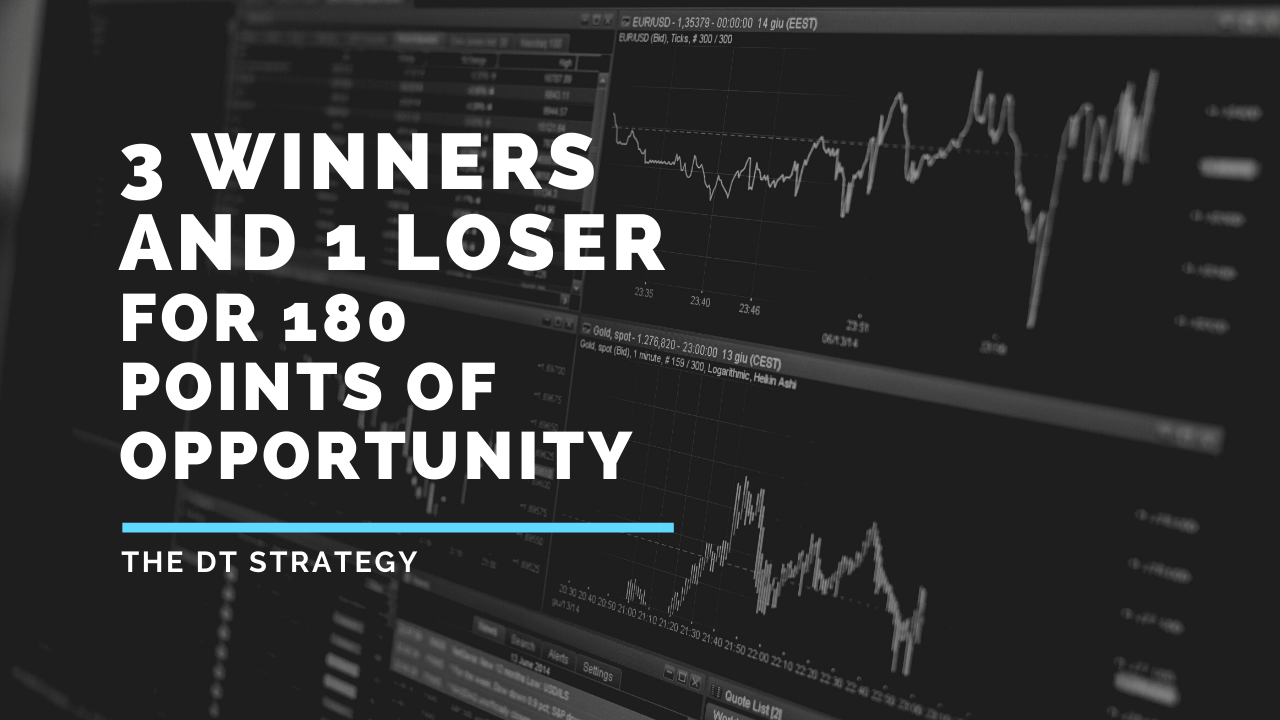 A cracking evening session on the Dow. 3 winners and 1 loser for 180 points of opportunity