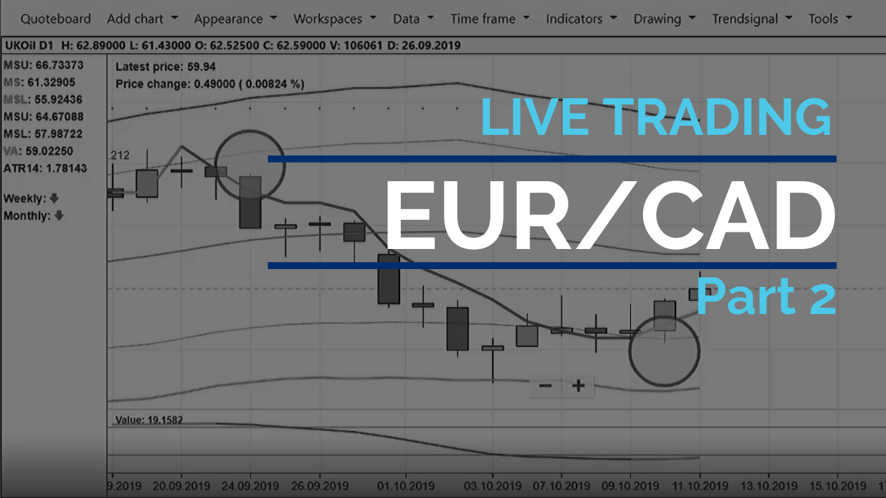 EURCAD short trade update (Part 2)