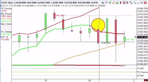 S4 trade results in 27pips profit