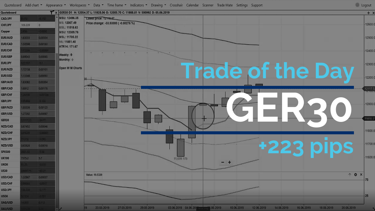 Trade of the day - GER30