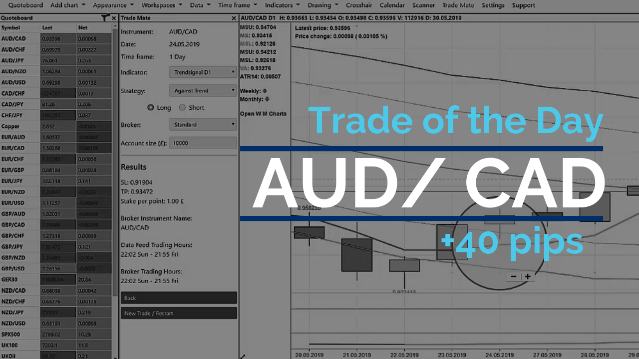 Trade of the day - AUD/ CAD